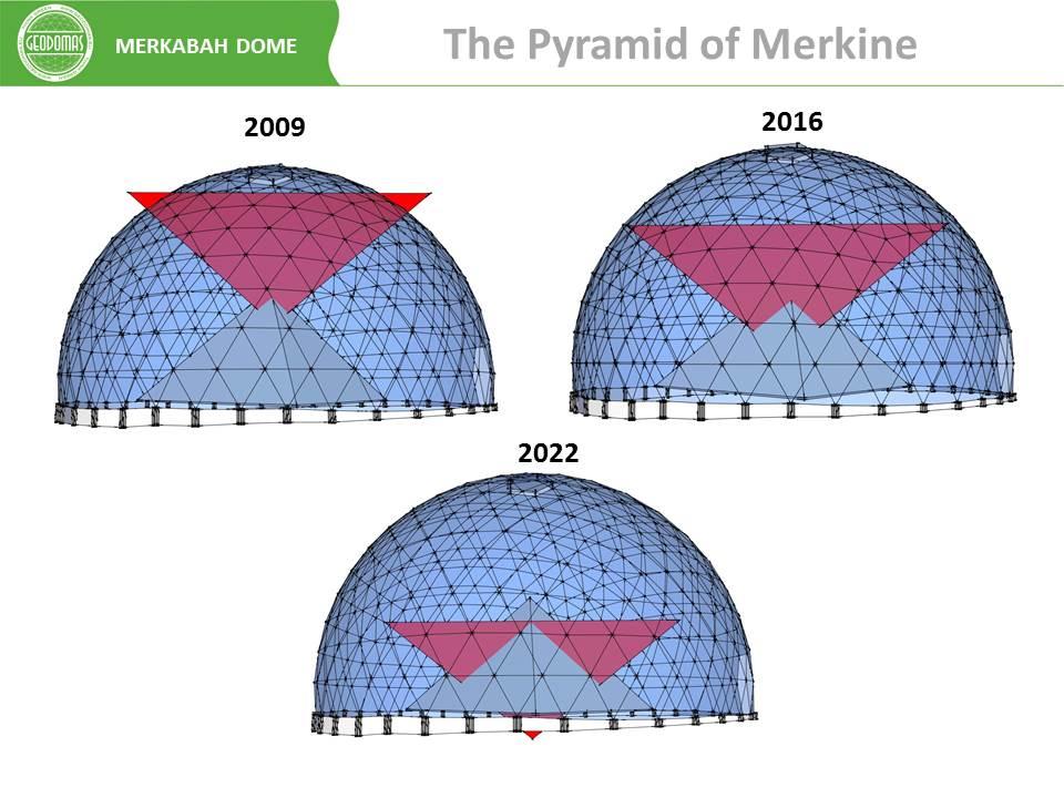 Меркаба и Небесный купол в архитектуре